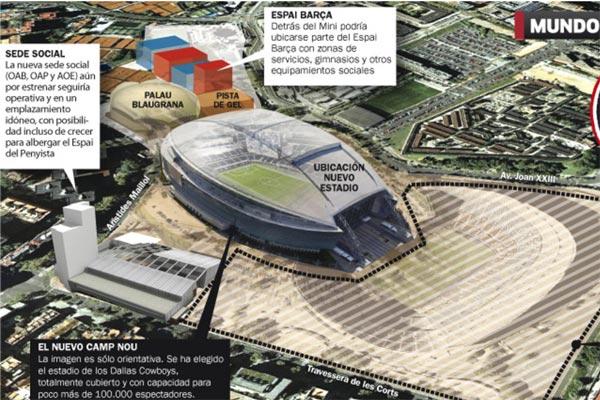 Proyecto del FC Barcelona