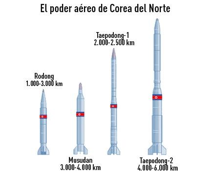 Arsenal de misiles de Corea del Norte
