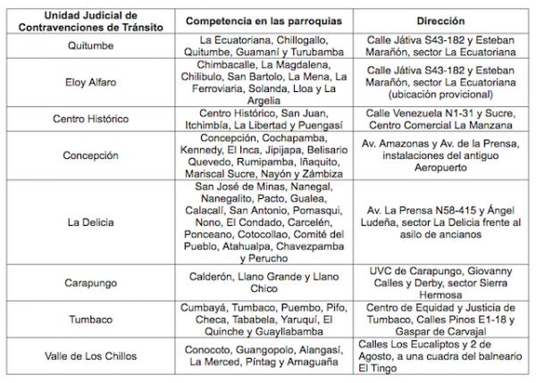 unidad judicial contravenciones transito