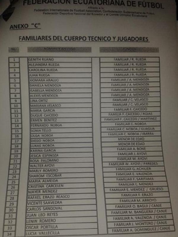 Lista FEF 2