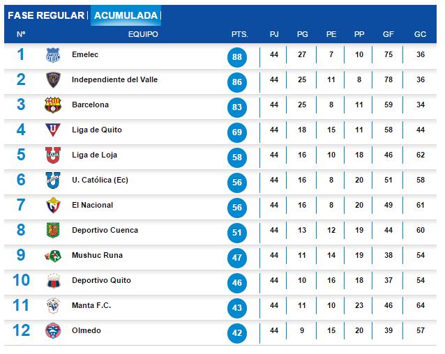 Futbol_Acumulada2014