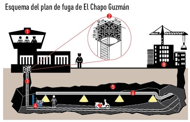 """Infografía de la fuga de """"El Chapo"""" Guzmán. Imagen: RT"""
