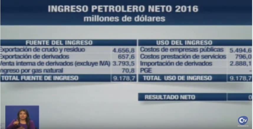 ingresos petroleros 2016