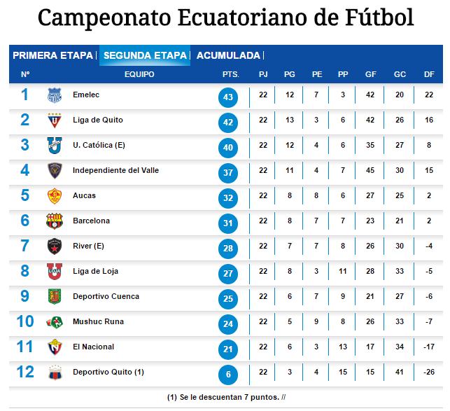 Segunda Etapa - Campeonato Ecuatoriano de Fútbol 2015.