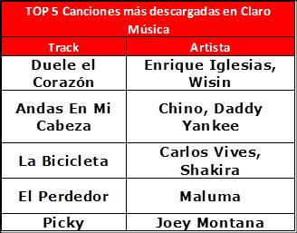 Top 5 de Claro Music.