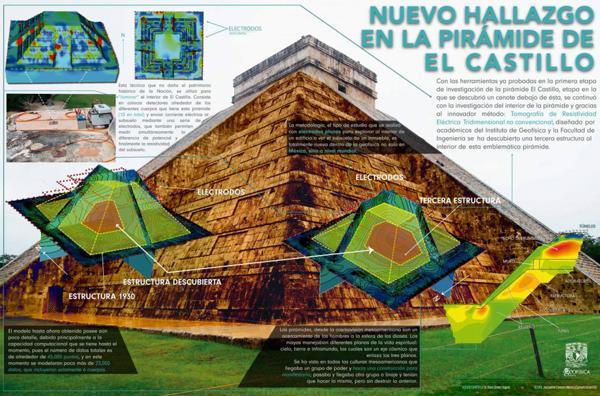 Infografía sobre el hallazgo de una pirámide en el interior del templo maya conocido como El Castillo