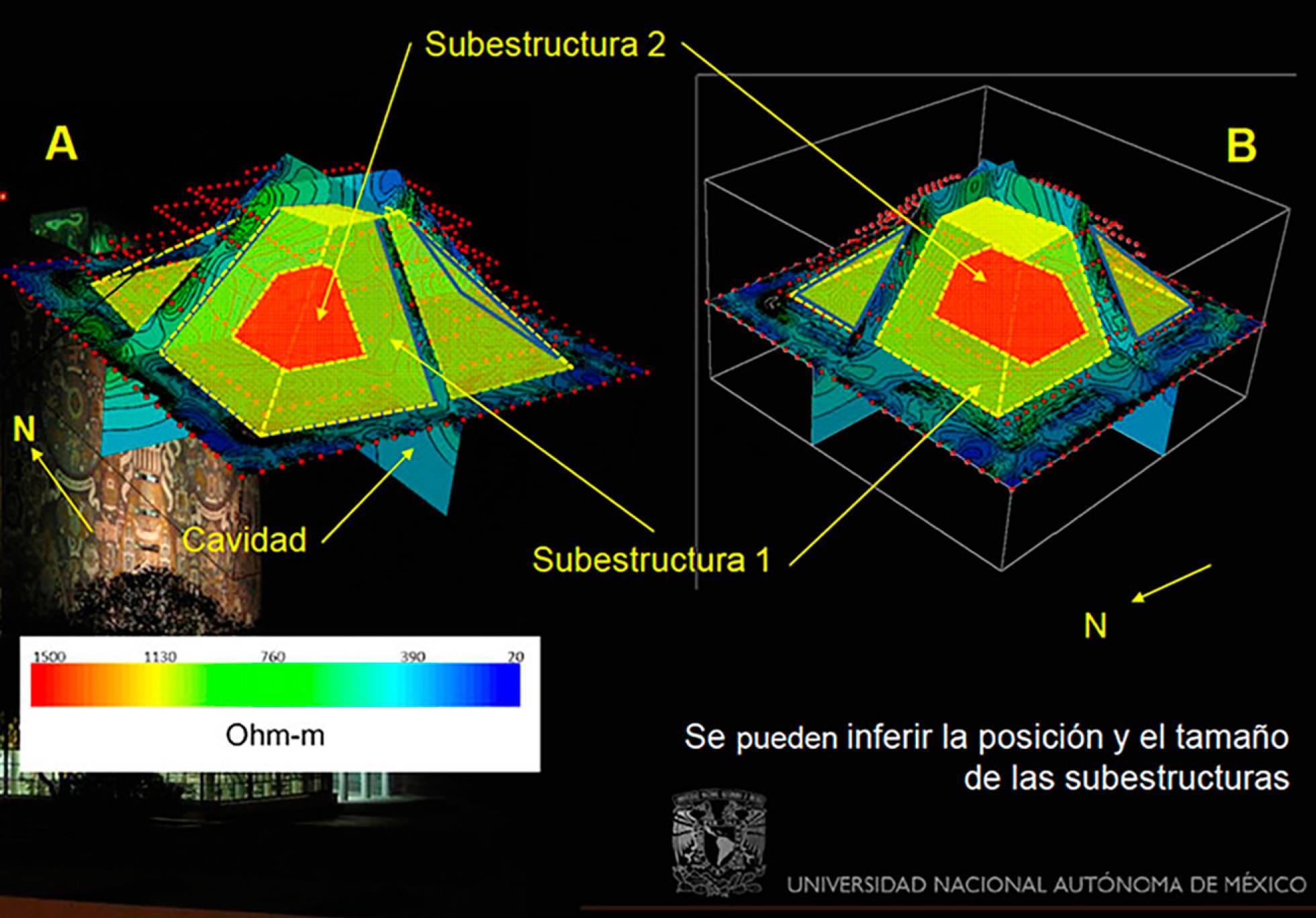 Tomografías eléctricas tridimensionales indican que la subestructura mediría 13 metros de alto, por 12 en dirección sur-norte y 18 en dirección este-oeste UNAM