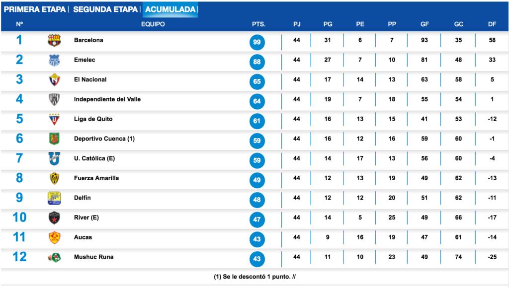 campeonato-ecuatoriano-de-futbol-2016-tabla-acumulada